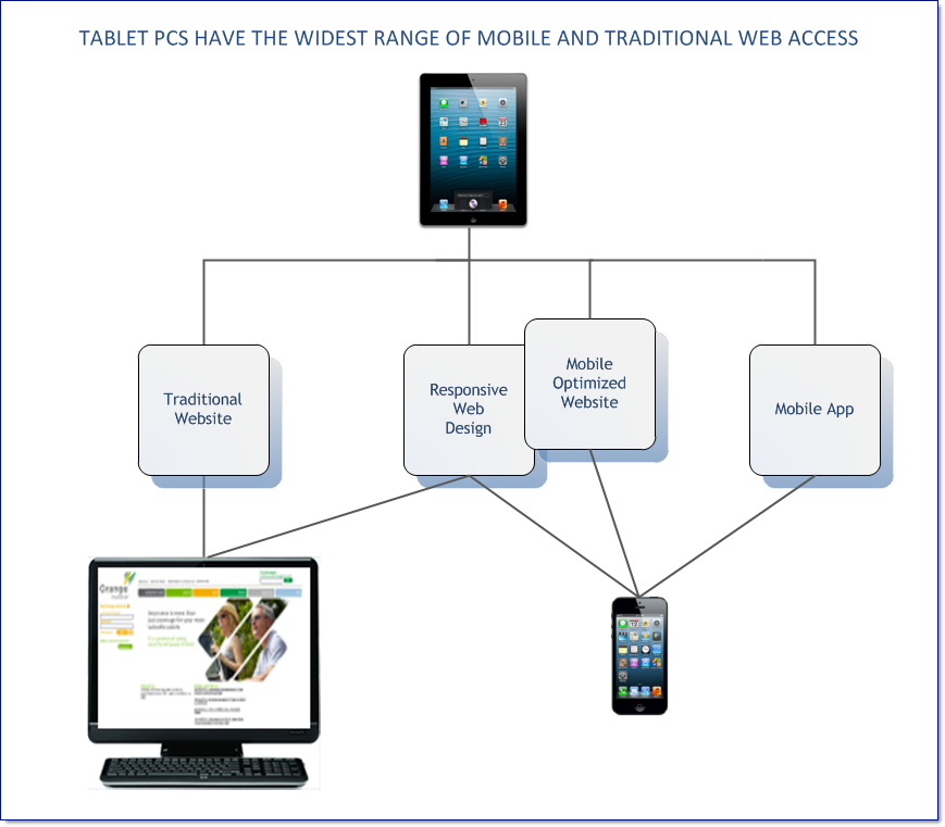 Tablet PCs Span both Mobile Web and Apps